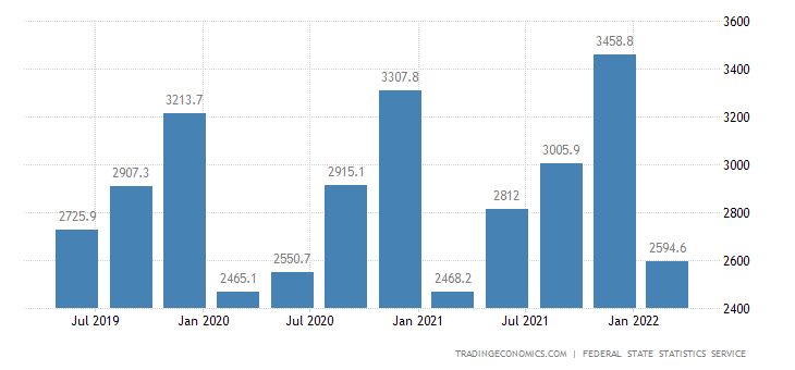 Russia GDP From Manufacturing