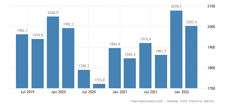 Russia GDP From Mining