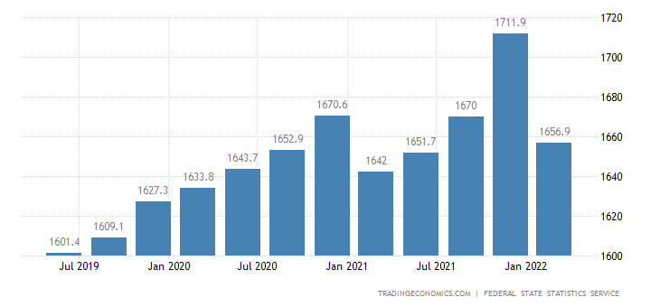 Russia GDP From Public Administration and Defence Compulsory Social Security