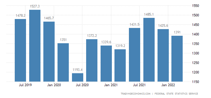 Russia GDP From Transportation and Storage