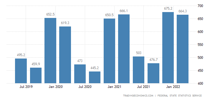 Russia GDP From Electricity Gas Steam and Air Conditioning Supply