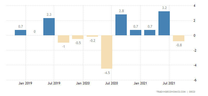 Russia GDP Growth Rate