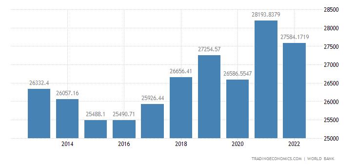 Россия - Государственные облигации 10-лет.