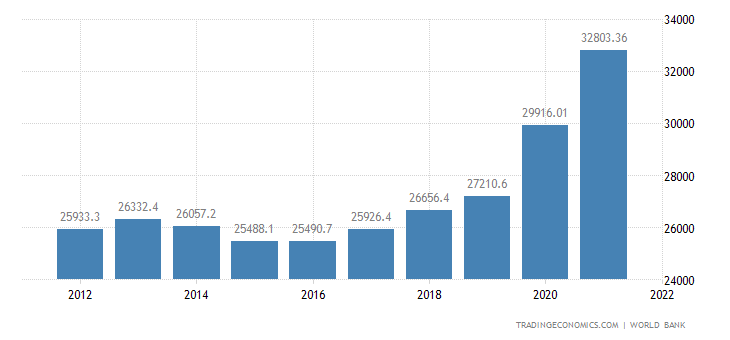 Russia GDP per capita PPP
