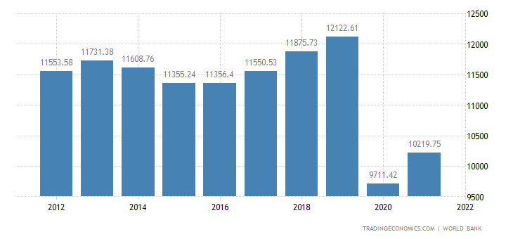 Russia GDP per capita