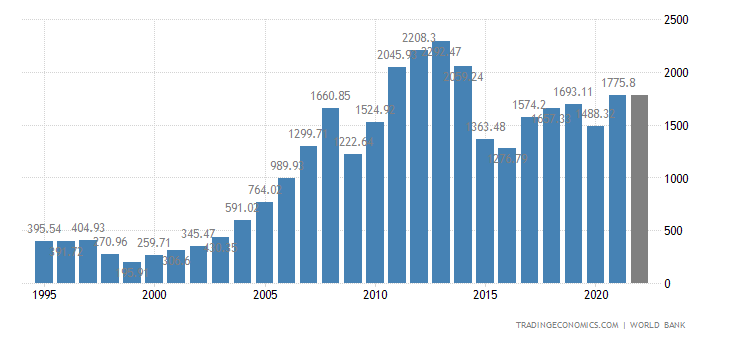 https://d3fy651gv2fhd3.cloudfront.net/charts/russia-gdp.png?s=wgdpruss&projection=te&v=202003061721V20191105&d1=19950530