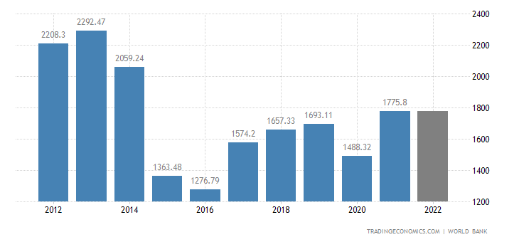Russia GDP