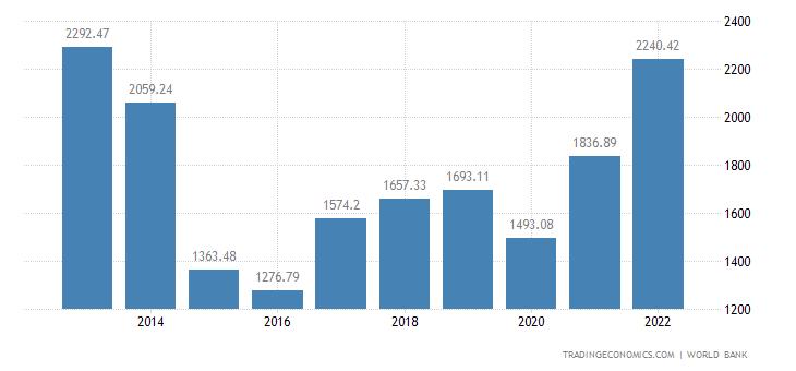 Russia GDP