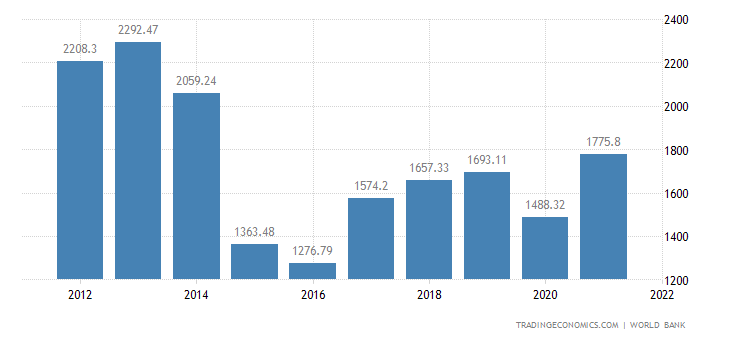 [Image: russia-gdp.png?s=wgdpruss&v=201807061649a1]