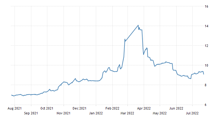 Russia Government Bond 10Y