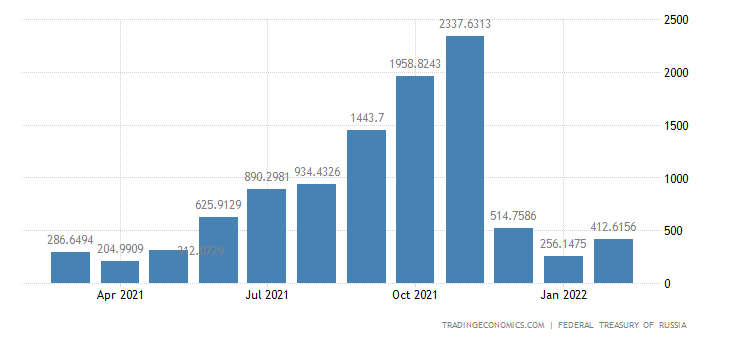 Russia Government Budget Value