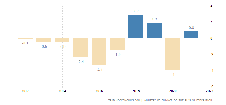 Russia Government Budget