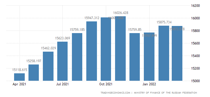 Russia Government Debt