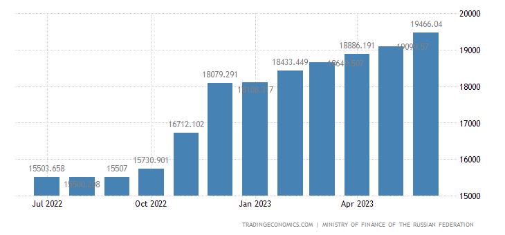 Russia Public Domestic Debt