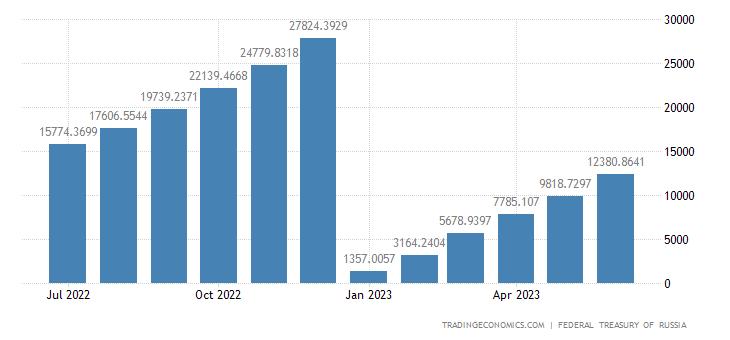 Russia Government Revenues