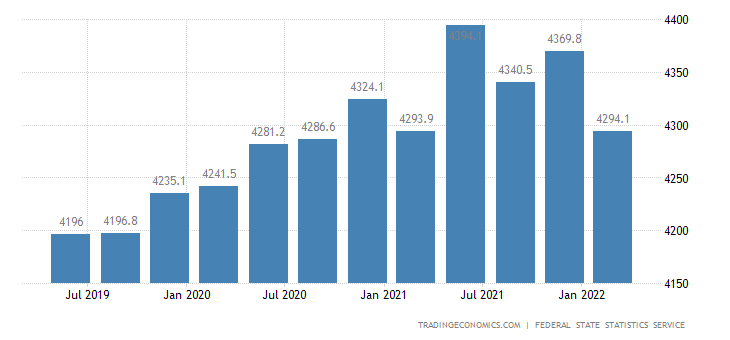 Russia Government Spending