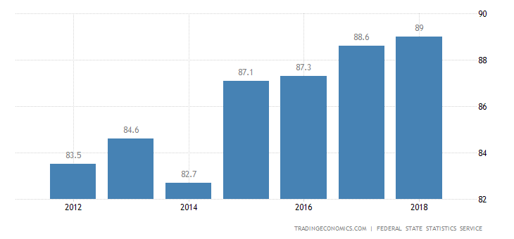 Russia Home Ownership Rate