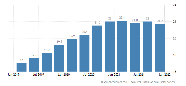 Russia Households Debt To GDP