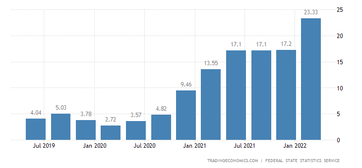 Russia House Price Index YoY