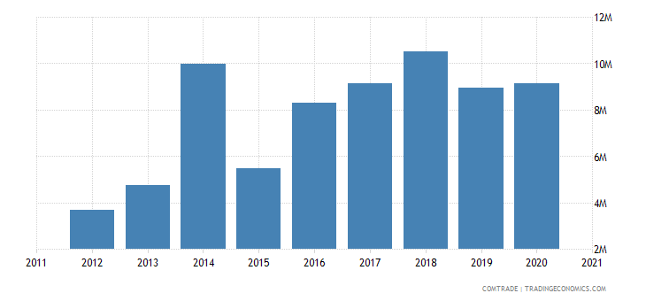 russia imports algeria