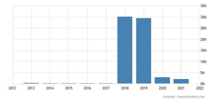 russia imports angola