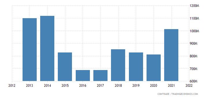 russia imports argentina