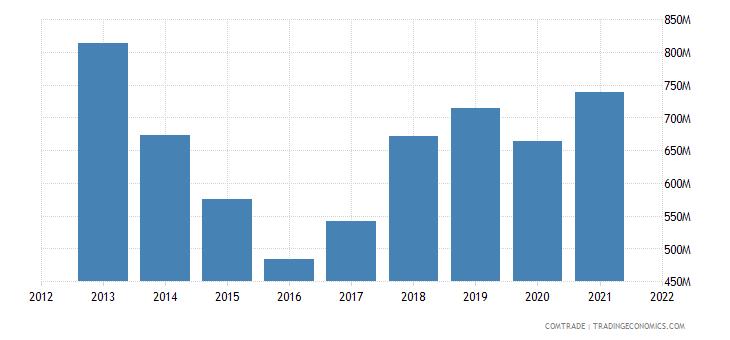 russia imports australia