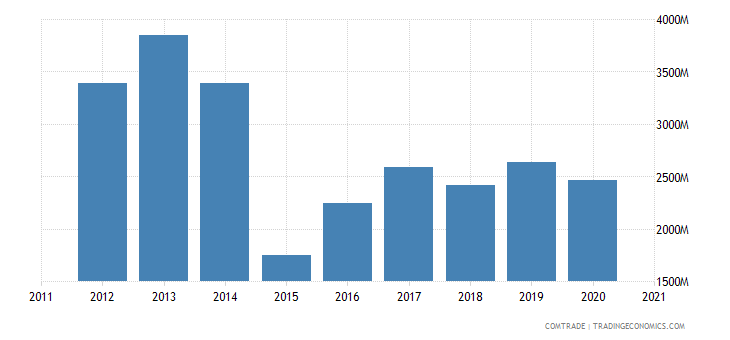 russia imports austria