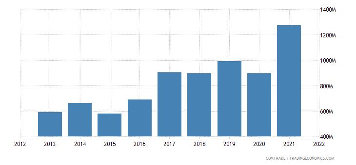 russia imports bangladesh