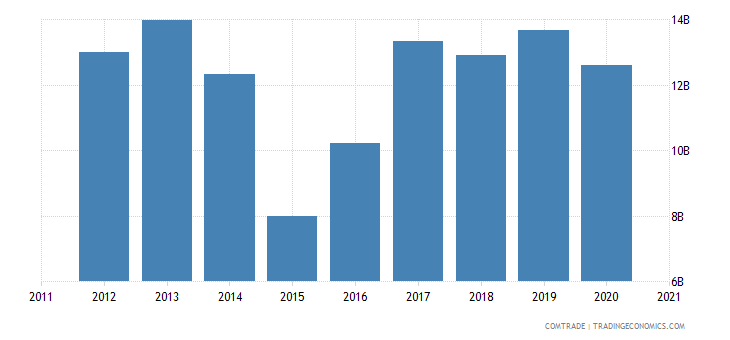 russia imports belarus