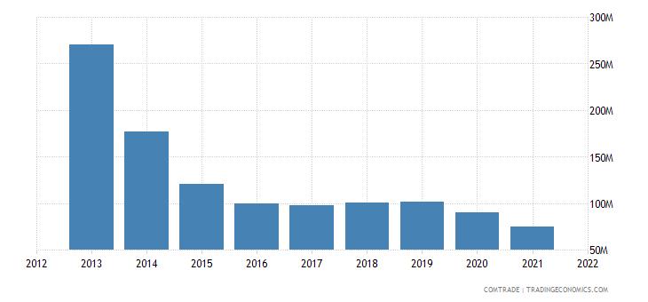 russia imports belgium iron steel