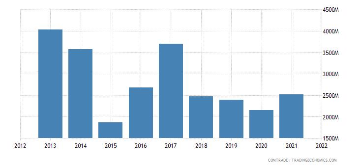 russia imports belgium