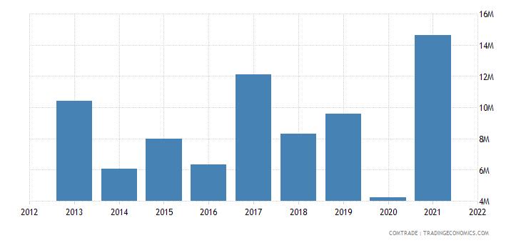 russia imports bolivia