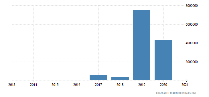 russia imports botswana