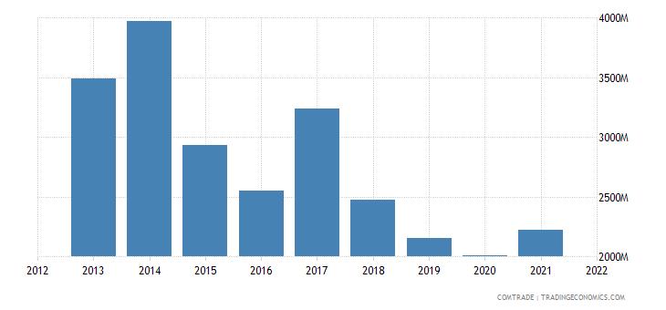 russia imports brazil
