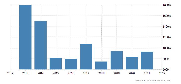 russia imports canada