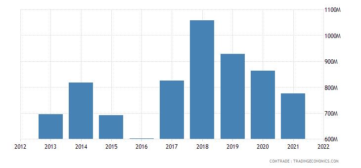 russia imports chile