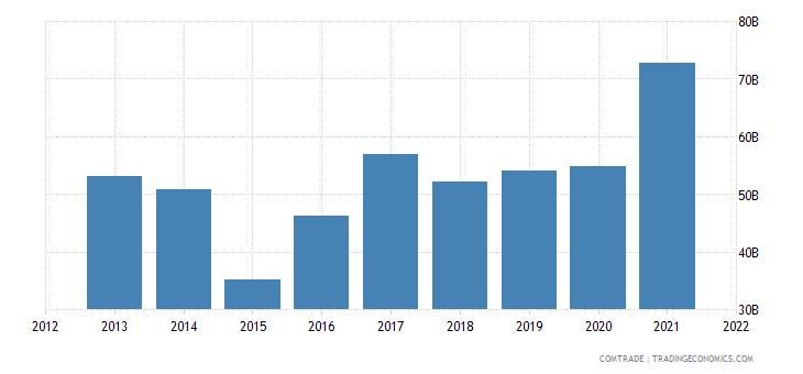 russia imports china