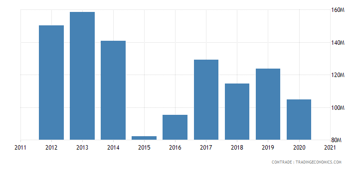 russia imports czech republic articles iron steel