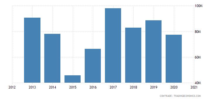 russia imports czech republic rubbers