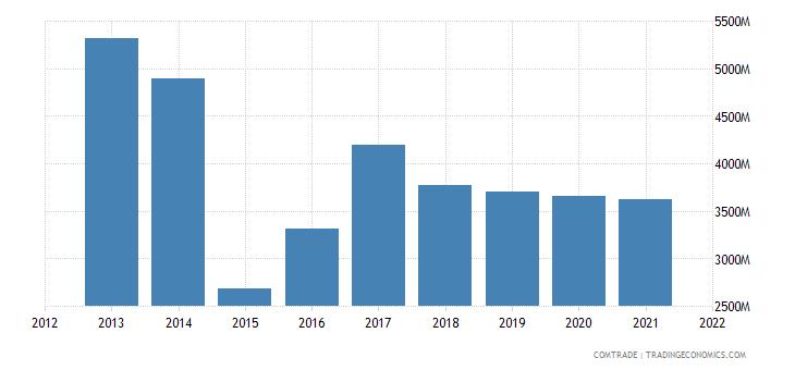 russia imports czech republic
