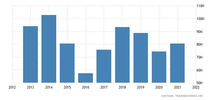 russia imports ghana