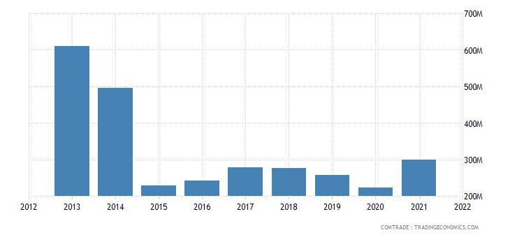 russia imports greece
