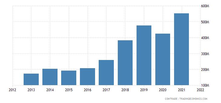 russia imports hong kong