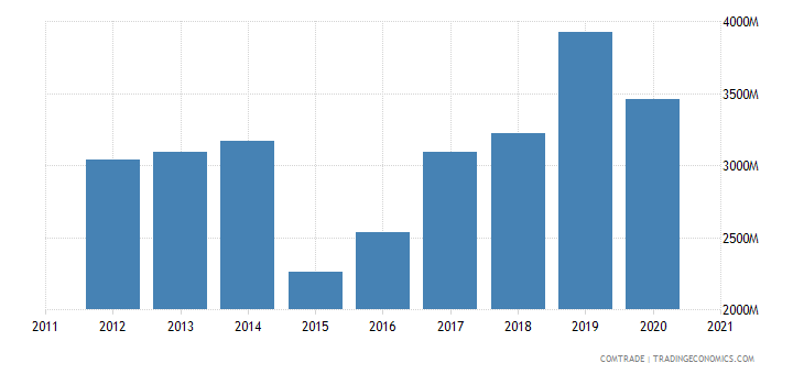 russia imports india