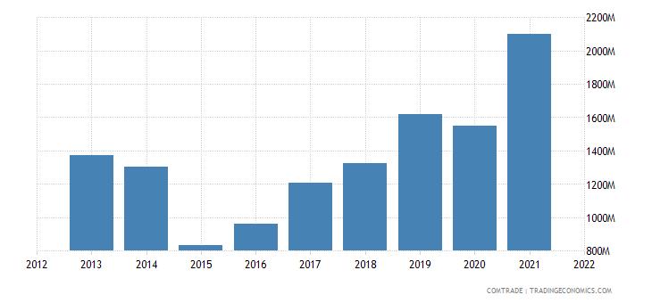 russia imports ireland