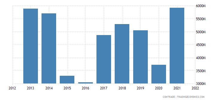 russia imports iron steel