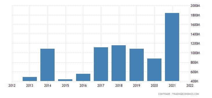 russia imports kazakhstan iron steel