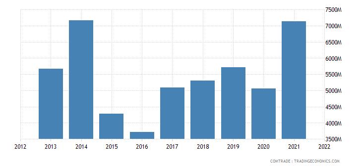 russia imports kazakhstan