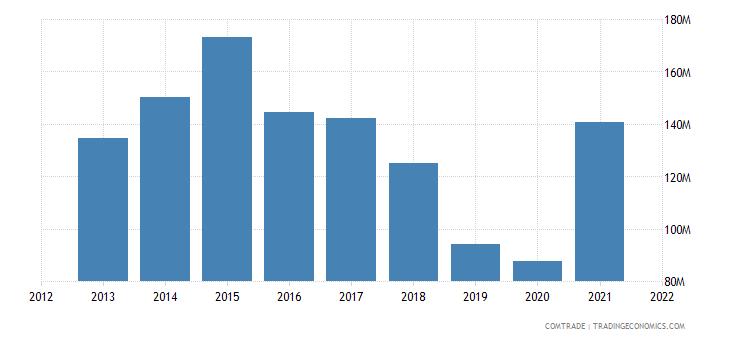 russia imports kenya